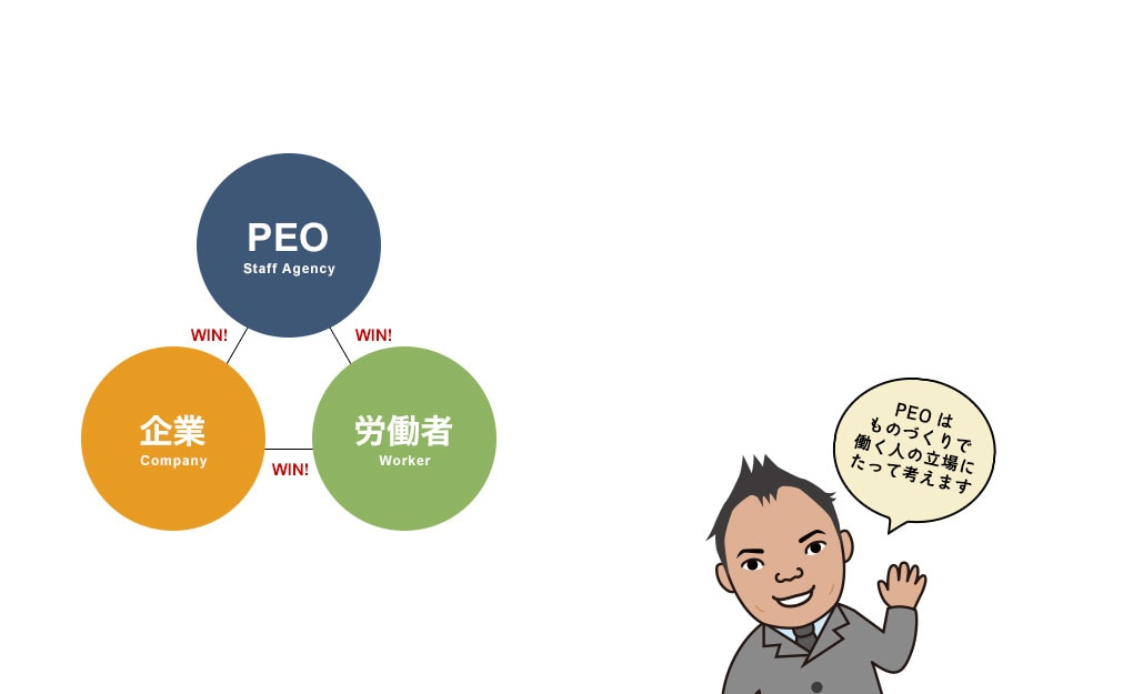 PEO Staff Agency - Worker - Company